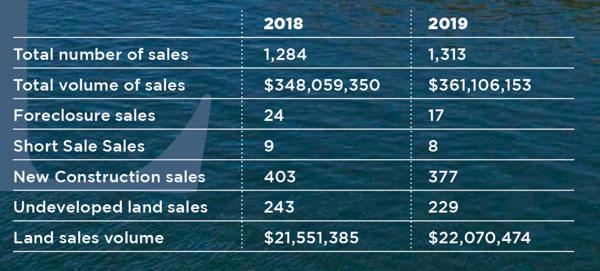 TopsailMarketComparison2018_2019