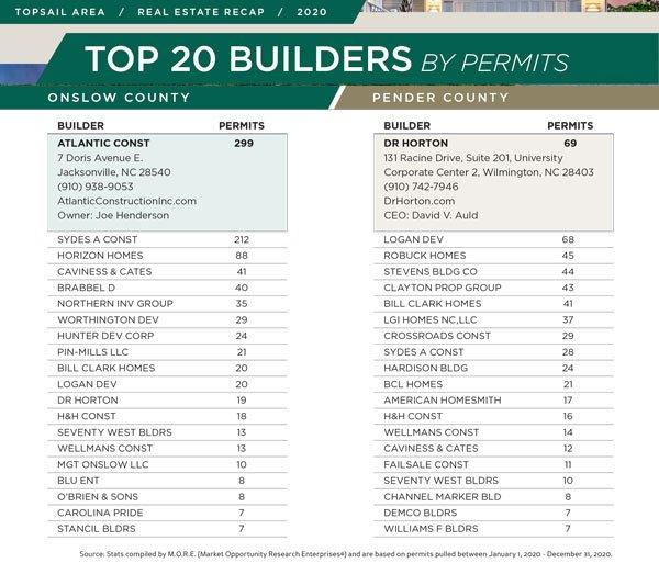Top-Builders-Topsail-2020