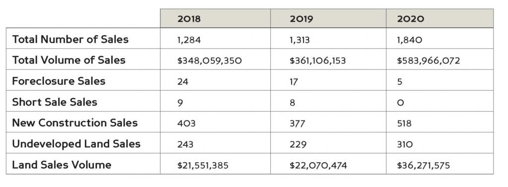 Topsail Real Estate Stats 2020